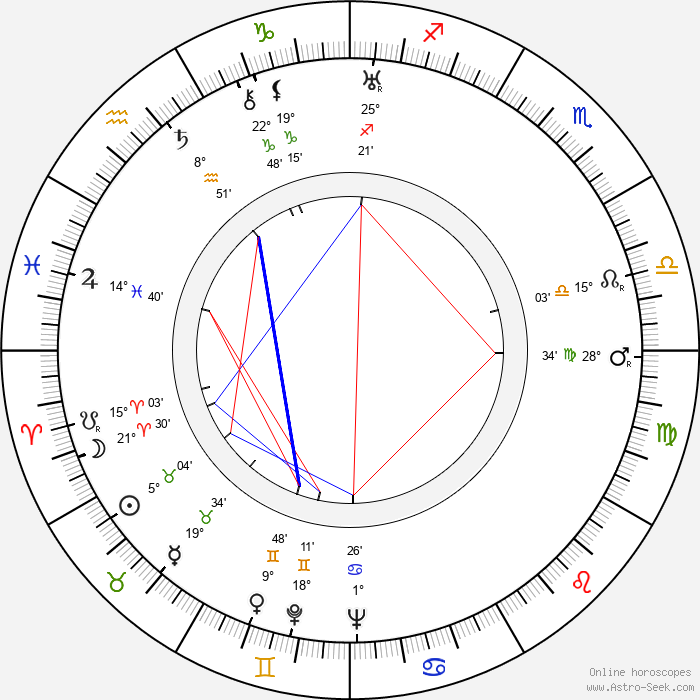 Dorothy Sebastian - Birth horoscope chart