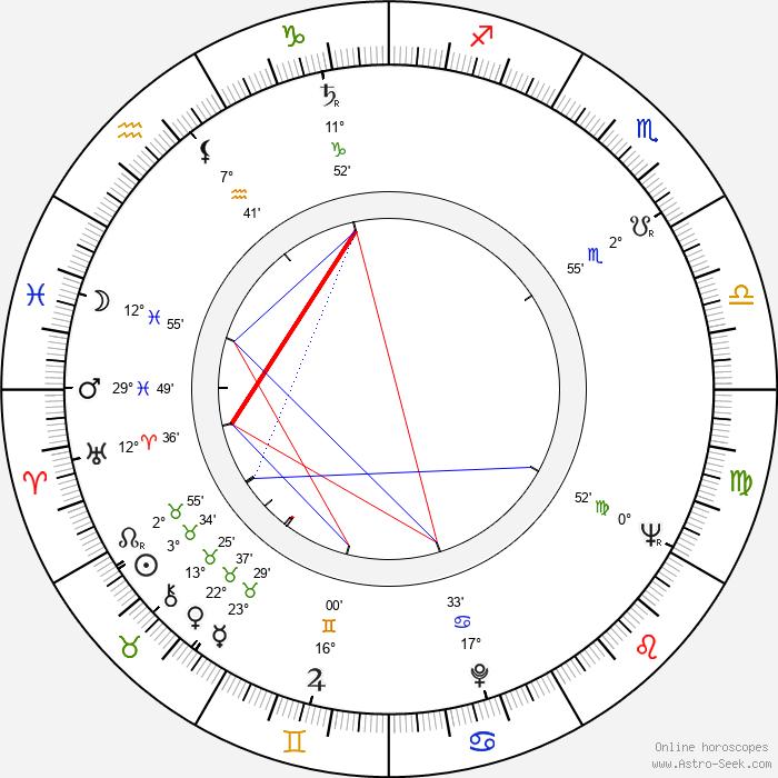 Dorothy Uhnak - Birth horoscope chart