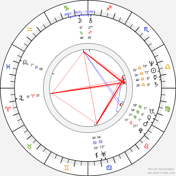 Doskhan Zholzhaksynov - Birth horoscope chart