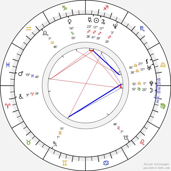Dotan Baer - Birth horoscope chart