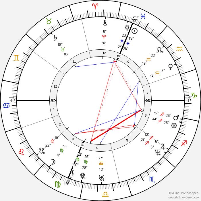 Doug Ardito - Birth horoscope chart