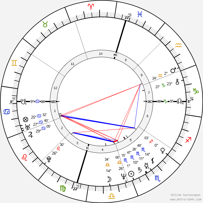 Doug Davidson - Birth horoscope chart