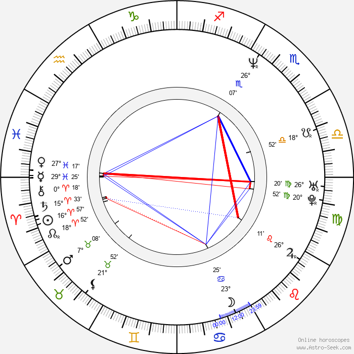 Doug Ellin - Birth horoscope chart