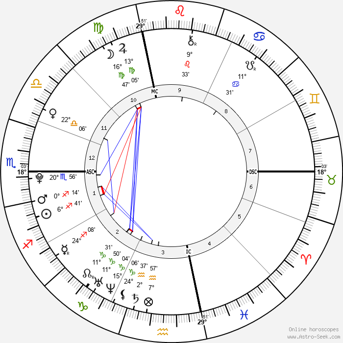 Doug Flutie Jr. - Birth horoscope chart