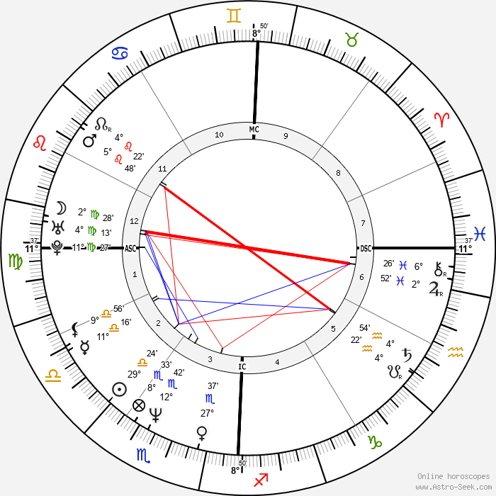 Doug Flutie - Birth horoscope chart