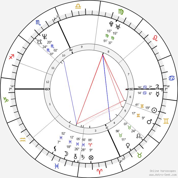 Doug McKeon - Birth horoscope chart