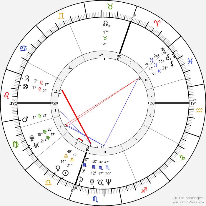 Dougie Vipond - Birth horoscope chart