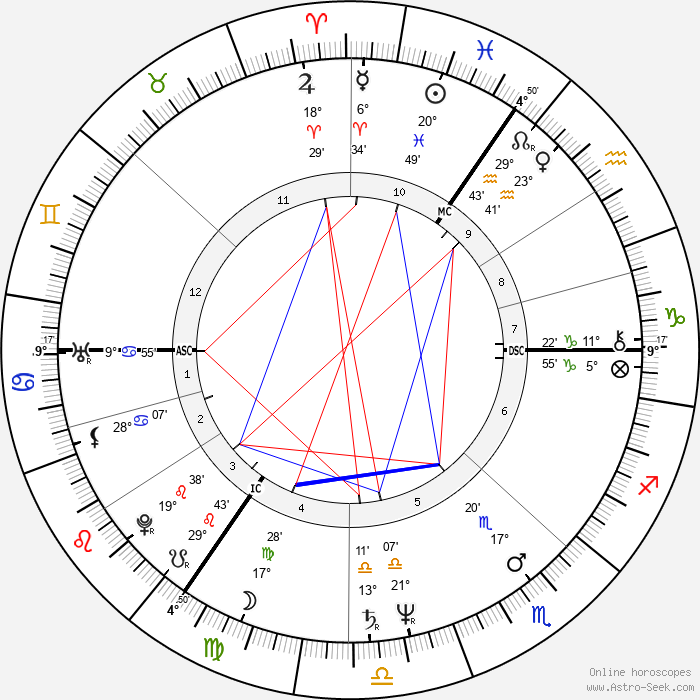 Douglas Adams - Birth horoscope chart