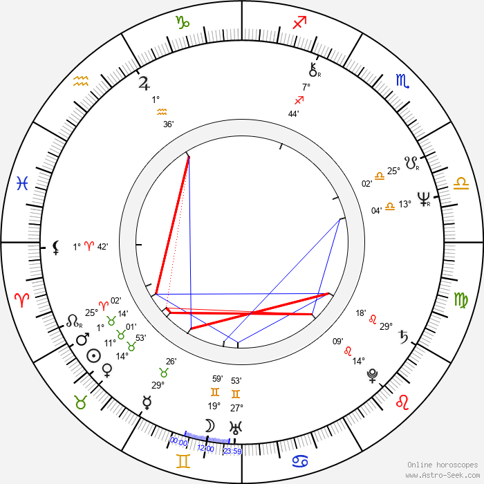 Douglas Barr - Birth horoscope chart