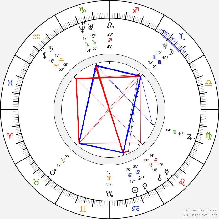 Douglas Booth - Birth horoscope chart