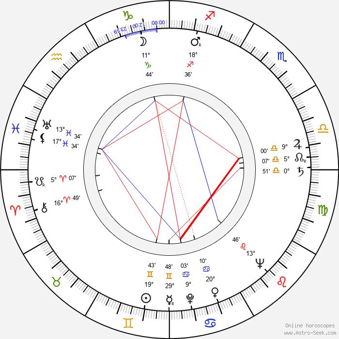 Douglas Campbell - Birth horoscope chart