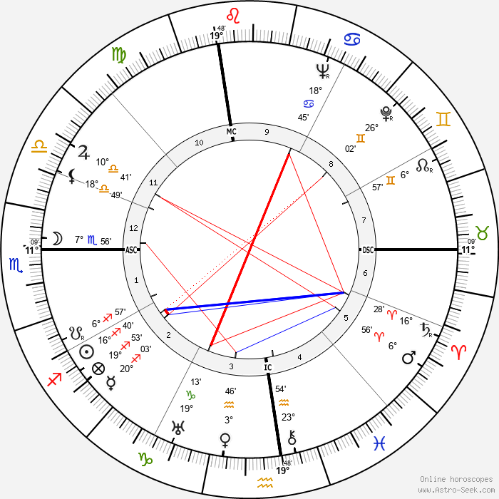 Douglas Fairbanks Jr. - Birth horoscope chart