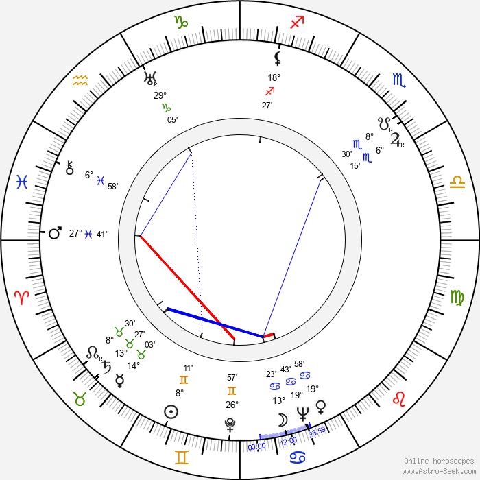 Douglas Fowley - Birth horoscope chart
