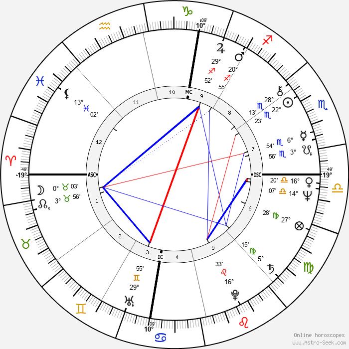 Douglas Glover - Birth horoscope chart