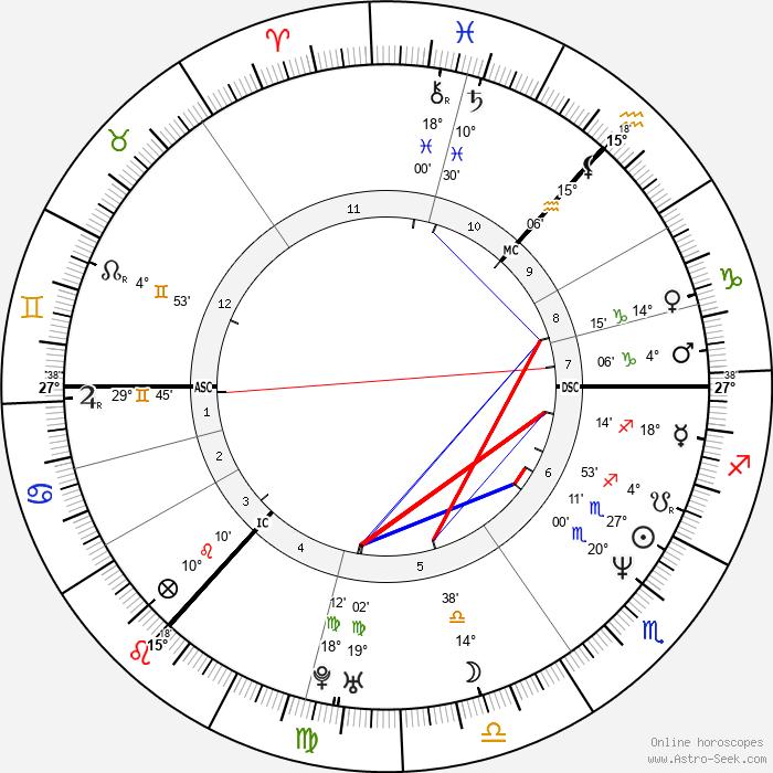 Douglas Henshall - Birth horoscope chart