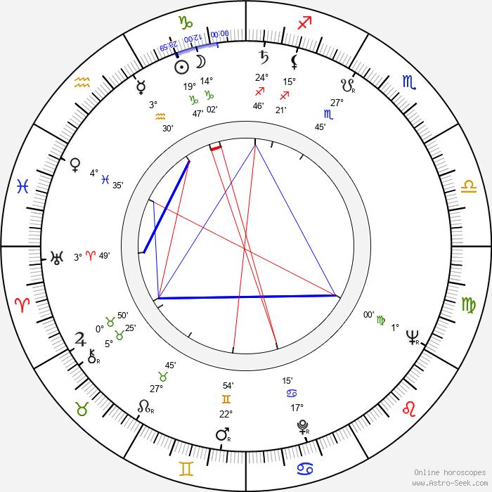 Douglas Hickox - Birth horoscope chart