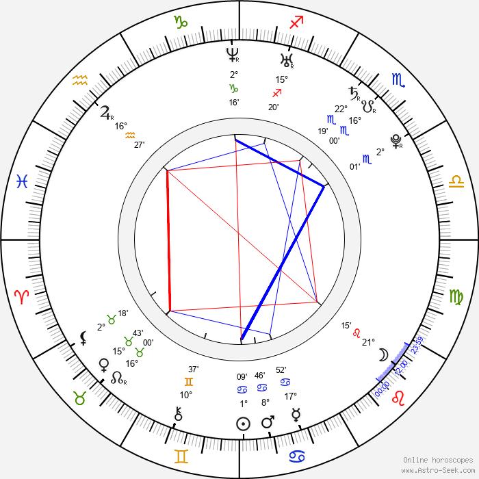 Douglas Smith - Birth horoscope chart