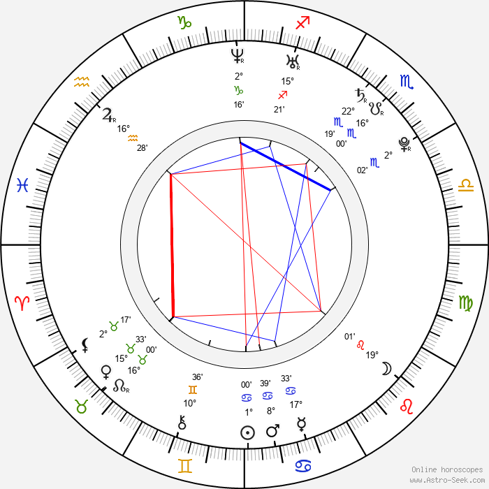 Douglas Smith - Birth horoscope chart