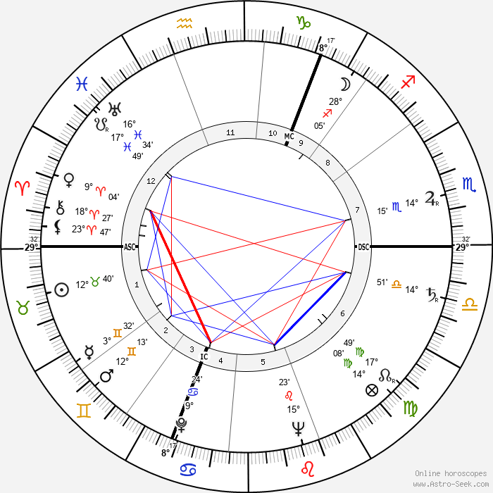 Douglas Stephen - Birth horoscope chart
