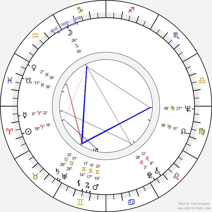 Douglas Trumbull - Birth horoscope chart