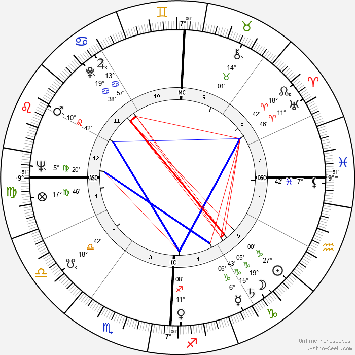 Douglas Wilder - Birth horoscope chart