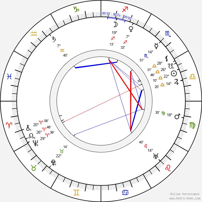 Douglas Z. Doty - Birth horoscope chart