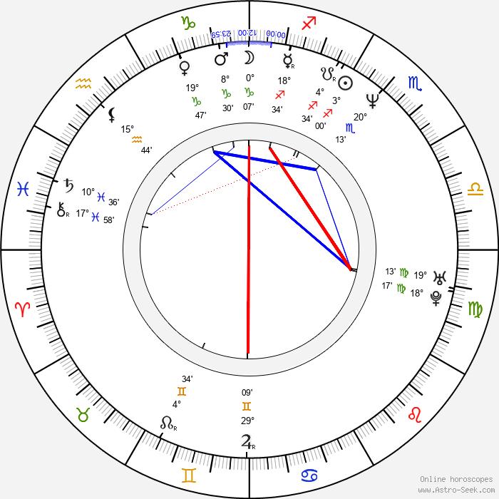 Dougray Scott - Birth horoscope chart