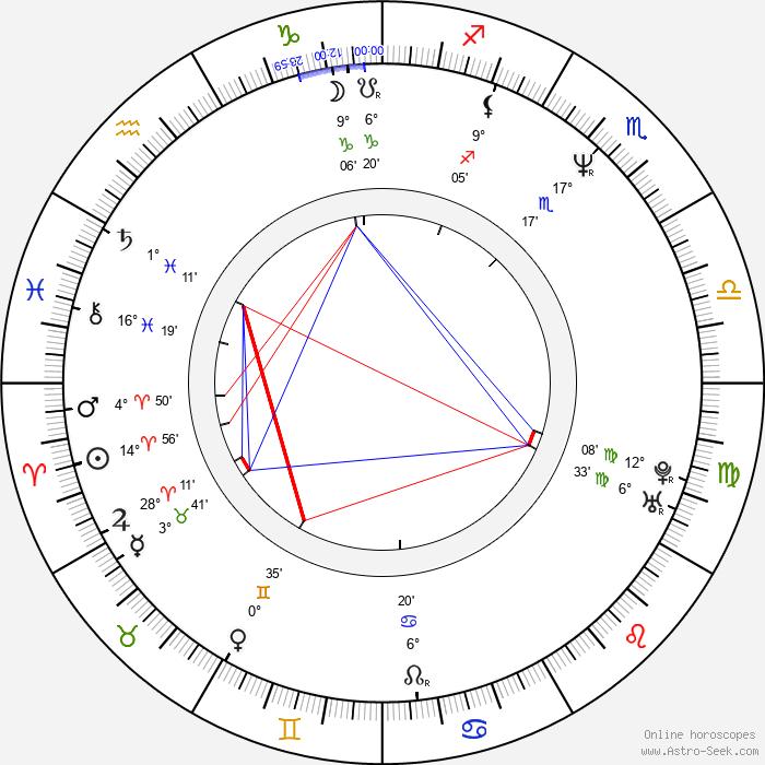 Dr. Chud - Birth horoscope chart
