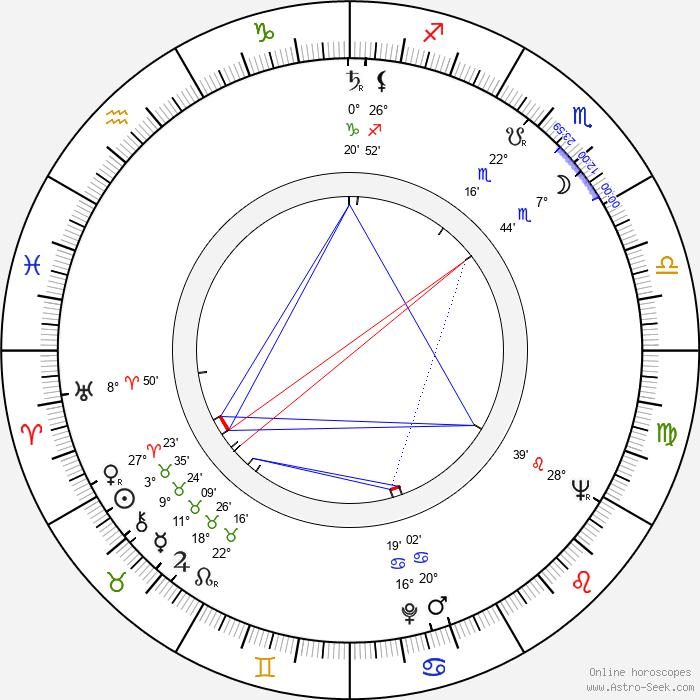 Dr. Rajkumar - Birth horoscope chart