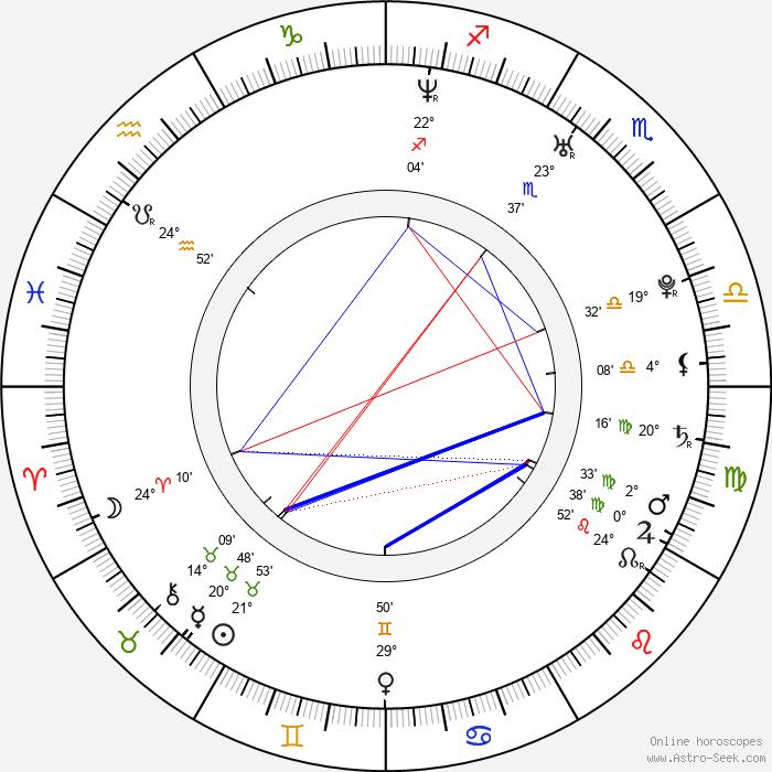 Dragan Bakema - Birth horoscope chart