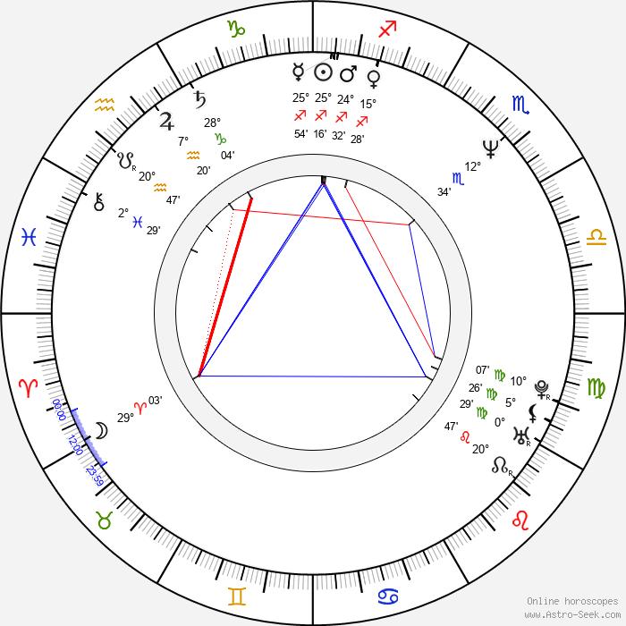 Dragan Petrovic - Birth horoscope chart