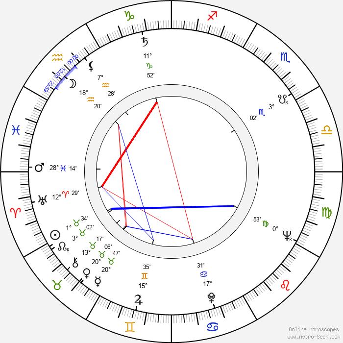 Dragi Kostovski - Birth horoscope chart