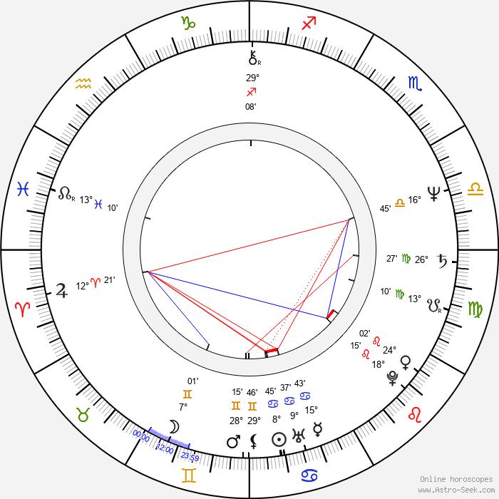 Dragos Pislaru - Birth horoscope chart