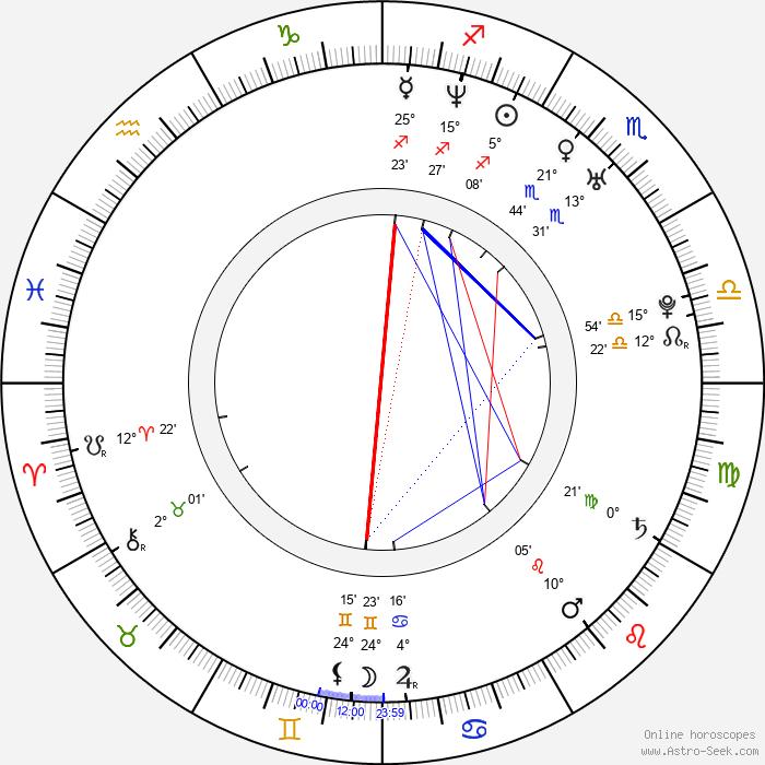 Drahomír Frank - Birth horoscope chart