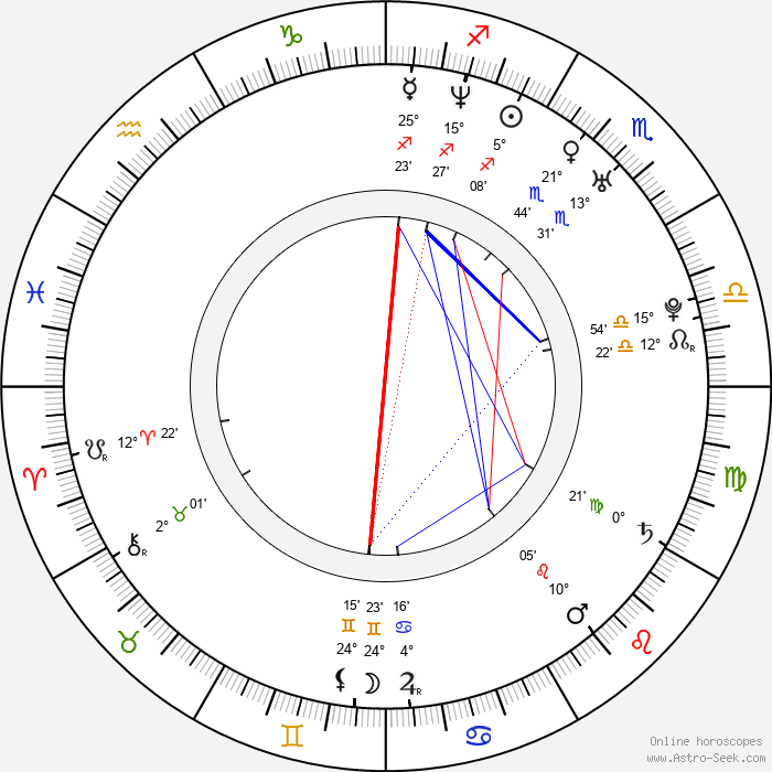 Drahomír Frank - Birth horoscope chart