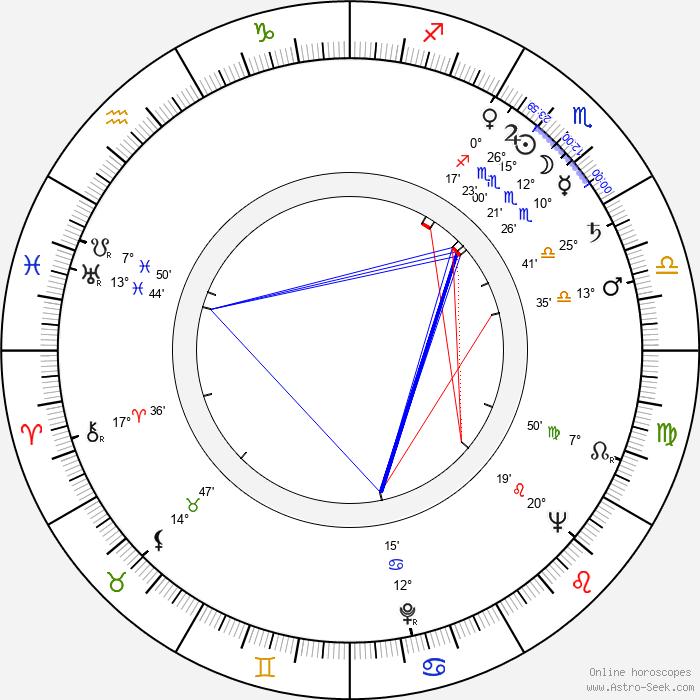 Drahomíra Fialková - Birth horoscope chart