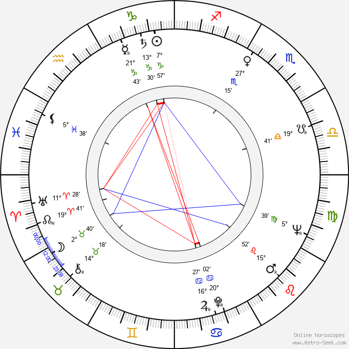 Drahomíra Králová - Birth horoscope chart