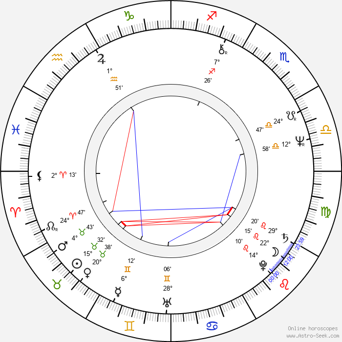Drahomíra Vlachová - Birth horoscope chart
