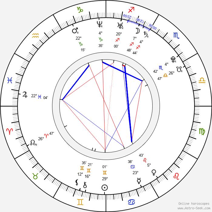 Dreama Walker - Birth horoscope chart