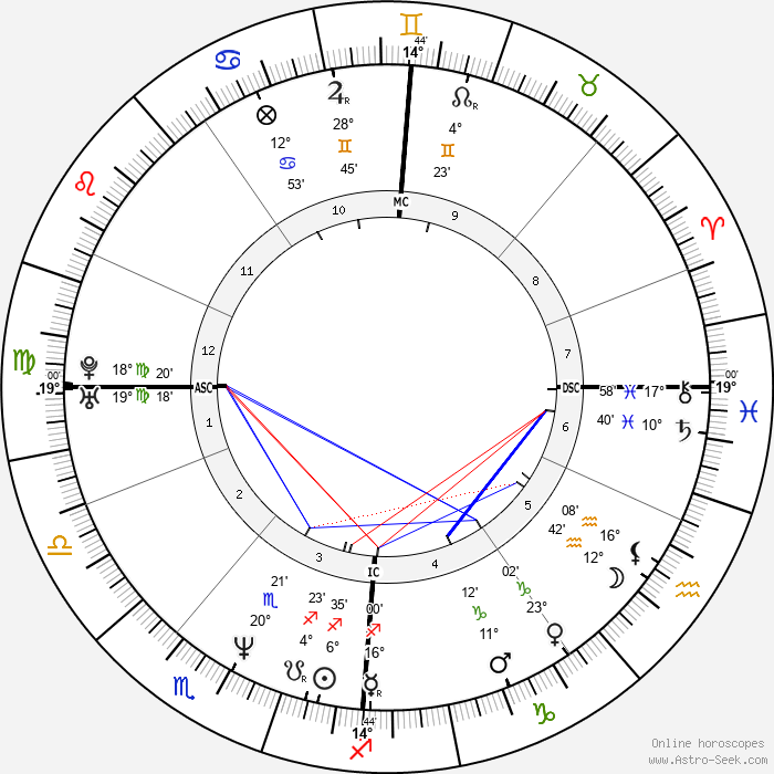 Drew Docherty - Birth horoscope chart