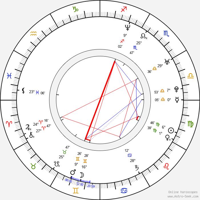 Drew Richards - Birth horoscope chart