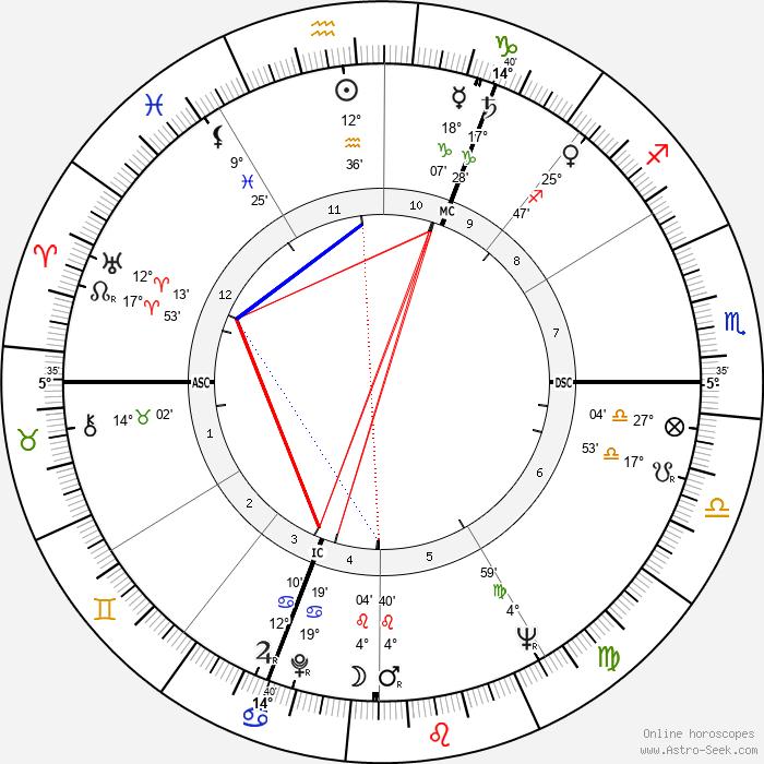 Dries Van Agt - Birth horoscope chart