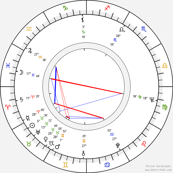 Duane Eddy - Birth horoscope chart