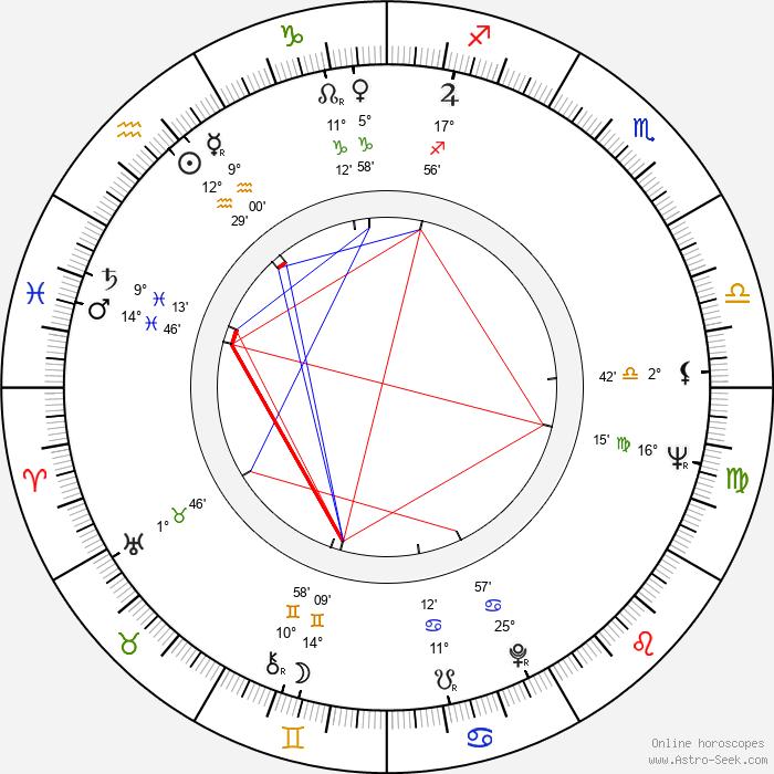 Duane Jones - Birth horoscope chart