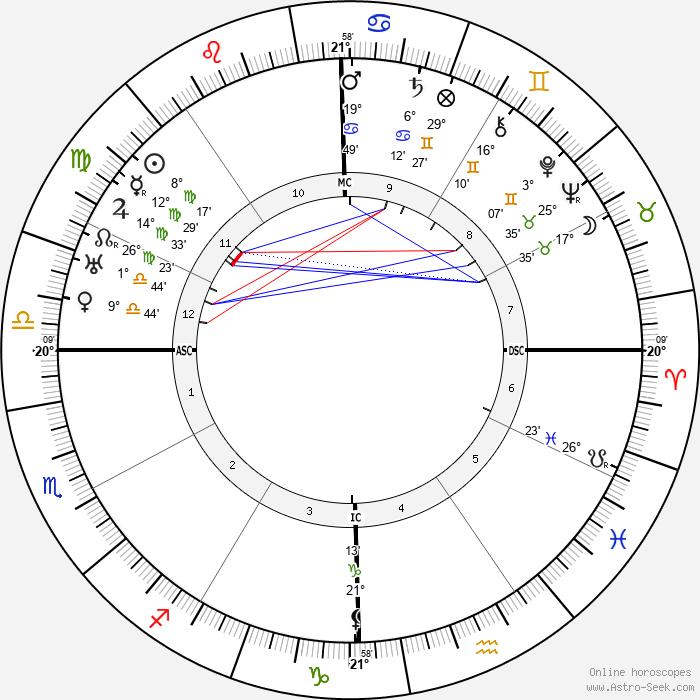 DuBose Heyward - Birth horoscope chart