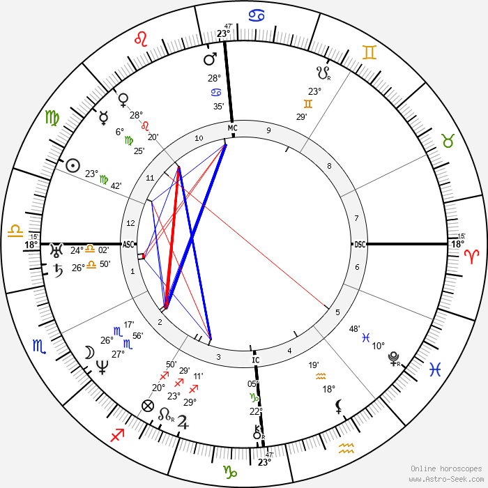 Duchenne de Boulogne - Birth horoscope chart