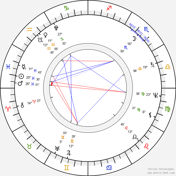Duchess Louise of Mecklenburg-Strelitz - Birth horoscope chart