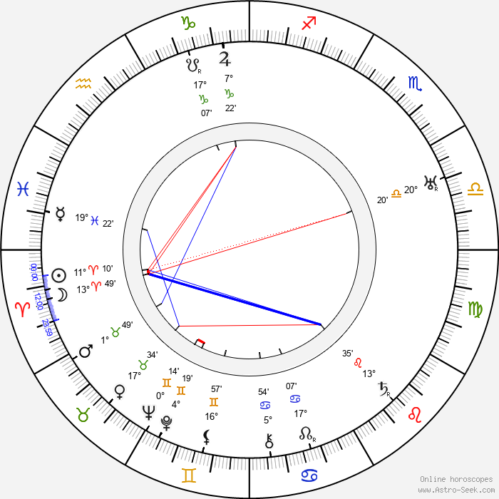 Dudley Clements - Birth horoscope chart