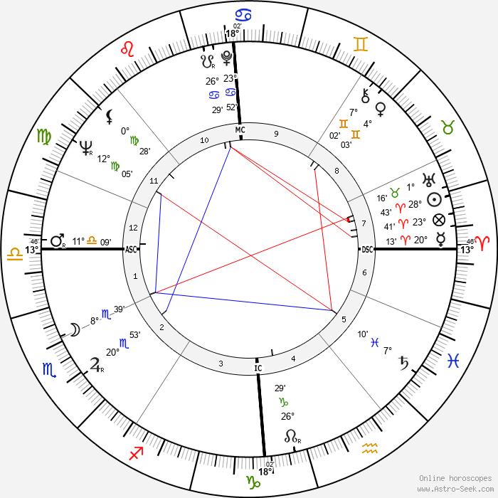Dudley Moore - Birth horoscope chart