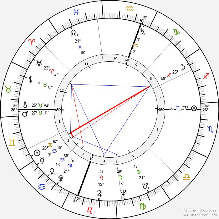 Dudley Robert Herschbach - Birth horoscope chart